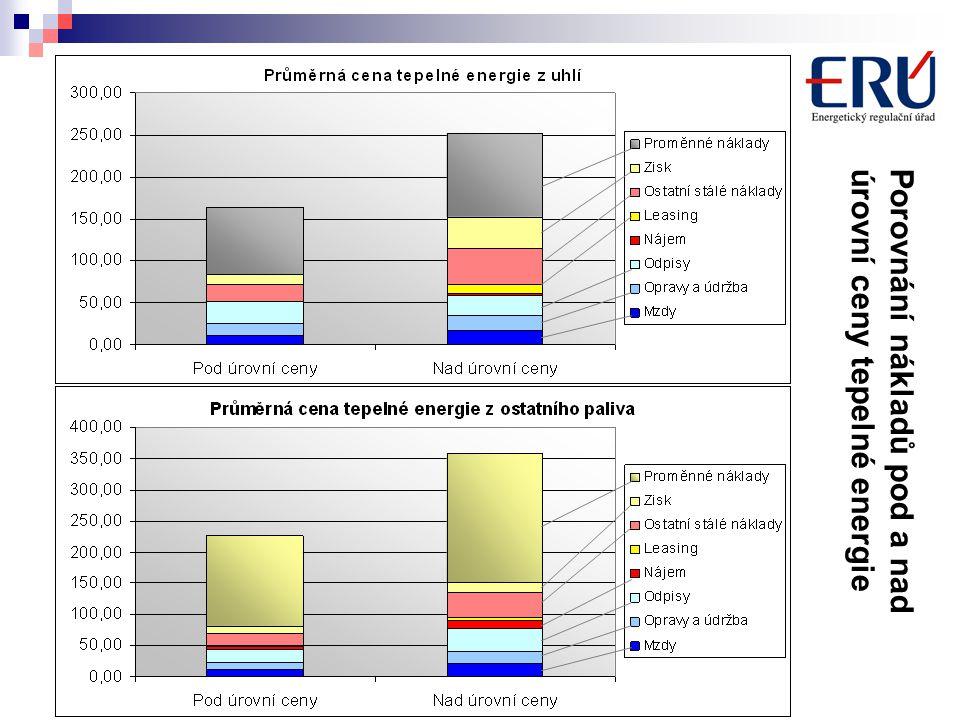 Porovnání nákladů pod a nadúrovní ceny tepelné energie