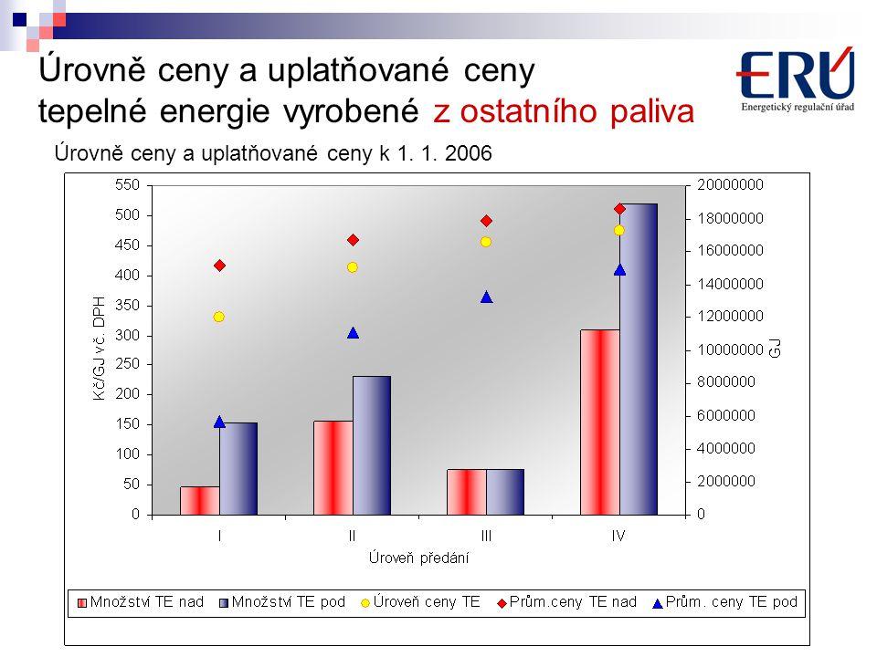 Úrovně ceny a uplatňované ceny tepelné energie vyrobené z ostatního paliva Úrovně ceny a uplatňované ceny k 1.