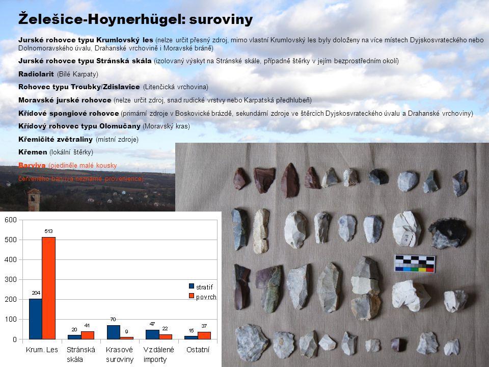 Želešice-Hoynerhügel: suroviny Jurské rohovce typu Krumlovský les (nelze určit přesný zdroj, mimo vlastní Krumlovský les byly doloženy na více místech