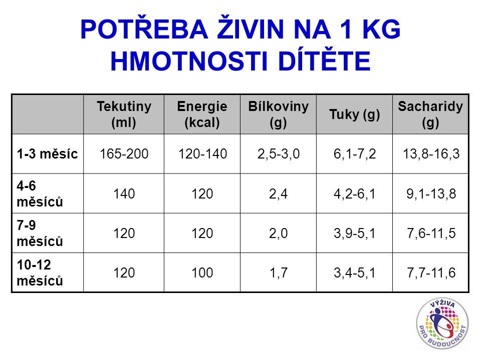 POTŘEBA ŽIVIN NA 1 KG HMOTNOSTI DÍTĚTE Tekutiny (ml) Energie (kcal) Bílkoviny (g) Tuky (g) Sacharidy (g) 1-3 měsíc165-200120-1402,5-3,06,1-7,213,8-16,3 4-6 měsíců 1401202,44,2-6,19,1-13,8 7-9 měsíců 120 2,03,9-5,17,6-11,5 10-12 měsíců 1201001,73,4-5,17,7-11,6