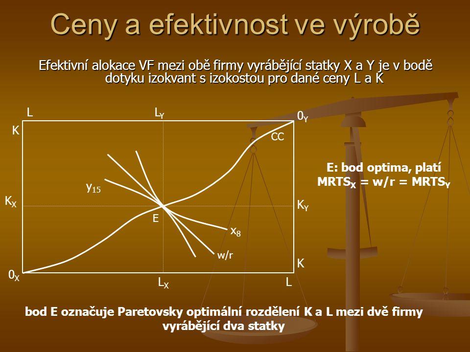 Ceny a efektivnost ve výrobě ceny VF dávají firmám signál, jak optimalizovat svou výrobu DoKo. trh VF – ceny VF pro všechny firmy stejné pro všechny f