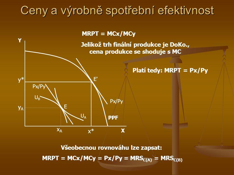 Y PPF xAxA x* y* yAyA E X UAUA UBUB E'E' bod E: MRS C(A) = MRS C(B) bod E' : MRS C(A) = MRS C(B) = MRPT = MRTS X = MRTS Y Bude vyráběno X* a Y* statků