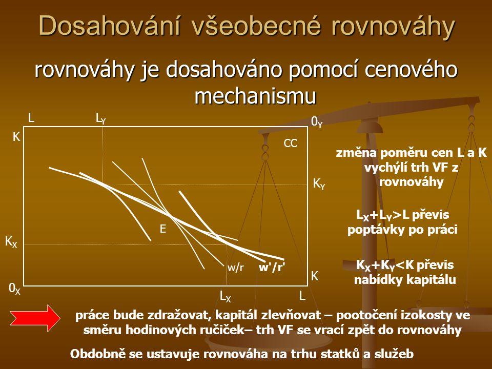 Ceny a výrobně spotřební efektivnost Y PPF xAxA x* y* yAyA E X UAUA UBUB E'E' Px/Py MRPT = MCx/MCy Jelikož trh finální produkce je DoKo., cena produkc