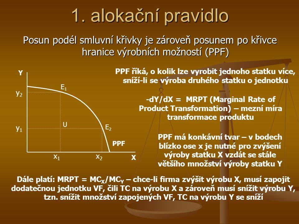 1. alokační pravidlo taková alokace VF v rámci firmy, kdy je MRTS obou VF pro oba vyráběné statky stejná – viz. krabicové schéma výroby 0X0X 0Y0Y LXLX