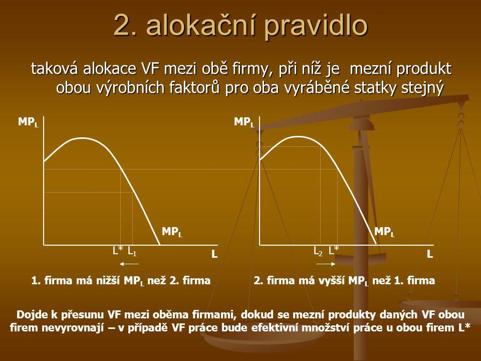 Posun podél smluvní křivky je zároveň posunem po křivce hranice výrobních možností (PPF) 1. alokační pravidlo X Y PPF x1x1 x2x2 y2y2 y1y1 E1E1 E2E2 U