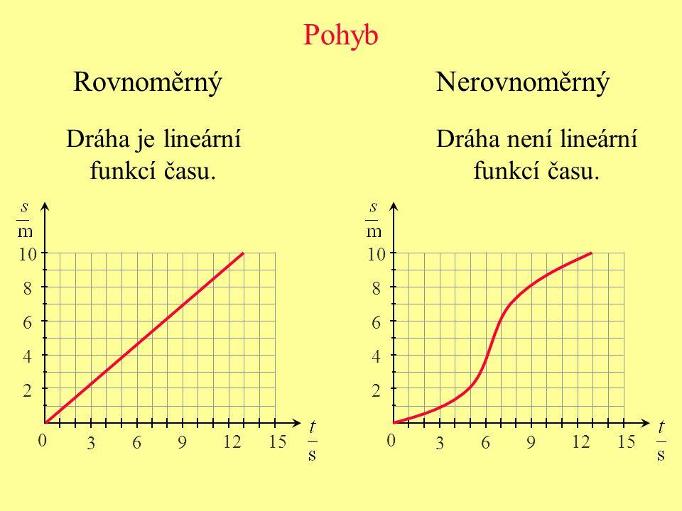 Pohyb NerovnoměrnýRovnoměrný Dráha je lineární funkcí času.