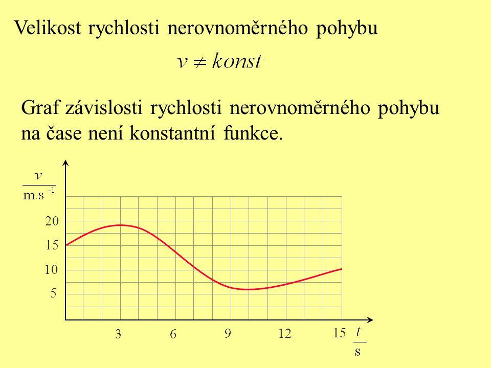 Velikost rychlosti nerovnoměrného pohybu Graf závislosti rychlosti nerovnoměrného pohybu na čase není konstantní funkce. 3 6 9 12 15 5 20 10