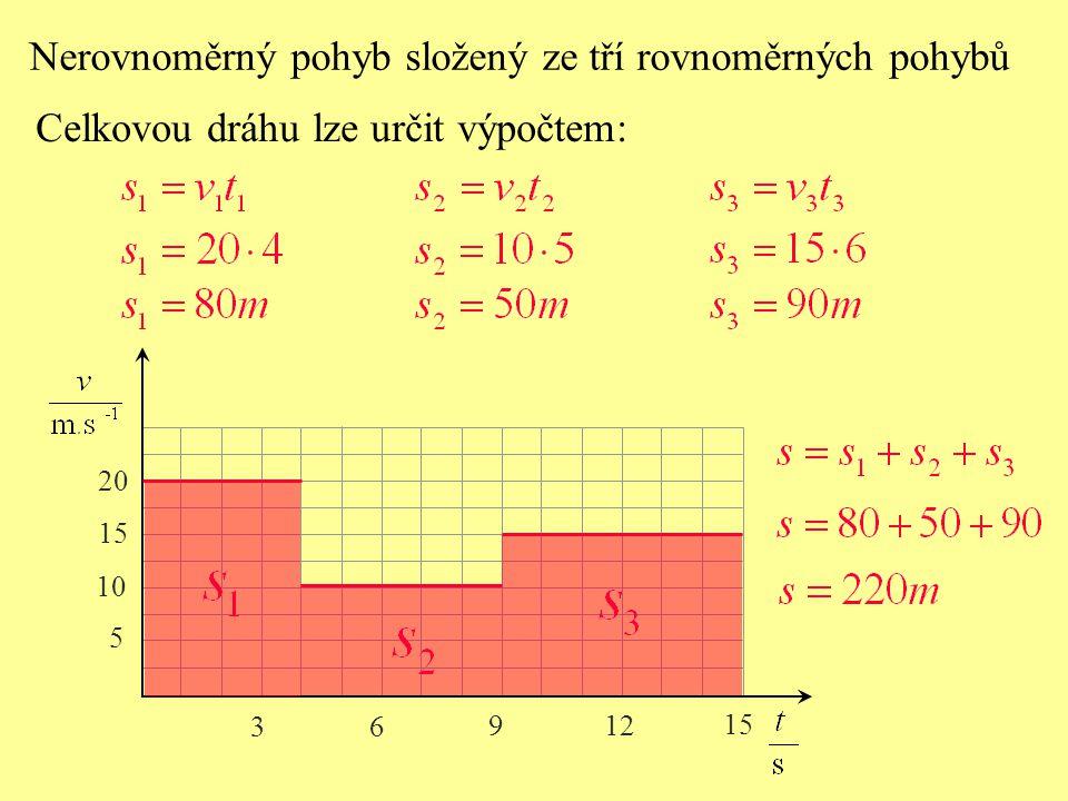 Nerovnoměrný pohyb složený ze tří rovnoměrných pohybů Dráha je číselně rovna obsahu plochy pod grafem závislosti rychlosti dráhy na čase.