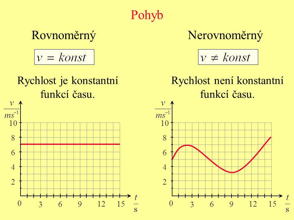 Pohyb NerovnoměrnýRovnoměrný Rychlost je konstantní funkcí času. Rychlost není konstantní funkcí času. 0 3 6 9 12 15 2 4 6 8 10 0 3 6 9 12 15 2 4 6 8