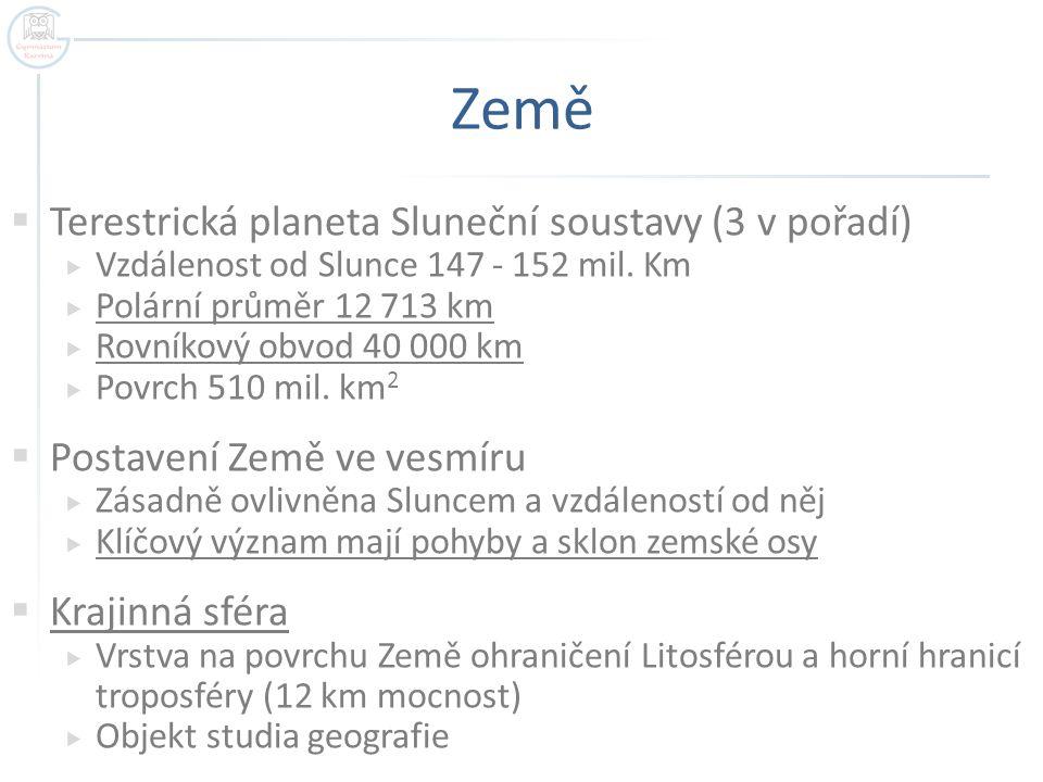 Země  Terestrická planeta Sluneční soustavy (3 v pořadí)  Vzdálenost od Slunce 147 - 152 mil.