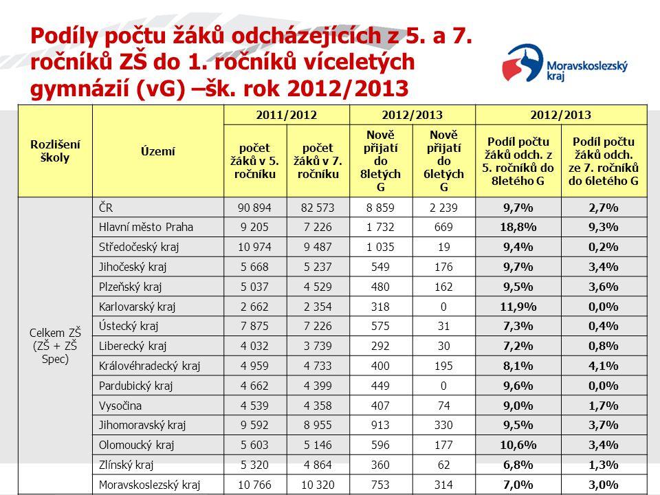 Podíly počtu žáků odcházejících z 5. a 7. ročníků ZŠ do 1.