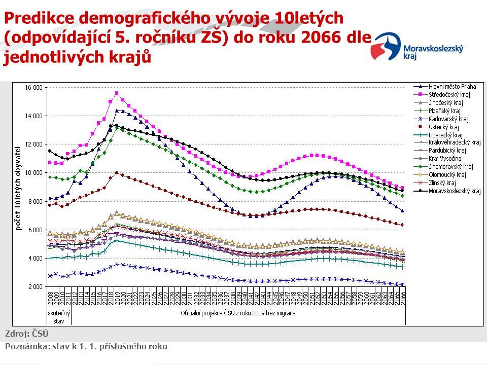 Predikce demografického vývoje 10letých (odpovídající 5.