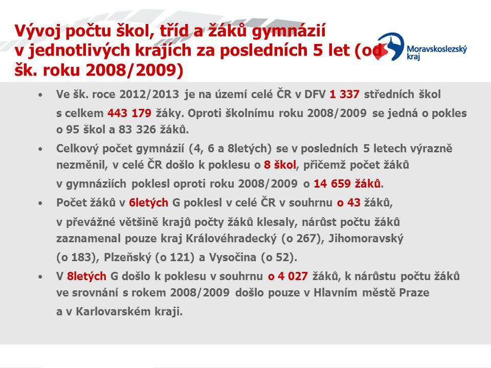 Počty škol, tříd a žáků gymnázií v denní formě vzdělávání v jednotlivých krajích ve školním roce 2012/2013 Území Počet škol celkem Počet škol 4letá G Počet škol 6letá G Počet škol 8letá G Počet tříd celkem (denní forma) Počet žáků ve 4letých G (denní forma) Počet žáků ve 6letých G (denní forma) Počet žáků ve 8letých G (denní forma) Česká republika369302672794 975,2948 74112 81168 833 Hlavní město Praha694515409137 2283 71812 228 Středočeský kraj34291304504 4181357 405 Jihočeský kraj2320621314,083 0529194 053 Plzeňský kraj15125132191 5309003 618 Karlovarský kraj10708130,3692102 442 Ústecký kraj23181213213 3432264 580 Liberecký kraj14112121731 4862942 560 Královéhradecký kraj2018513251,842 5881 0563 203 Pardubický kraj21180 2312 33303 681 Kraj Vysočina18163152342 3934163 311 Jihomoravský kraj413612355936 0561 6767 852 Olomoucký kraj20175 3173 0591 0474 573 Zlínský kraj1716411273,013 7644823 131 Moravskoslezský kraj44398255556 5701 9426 196