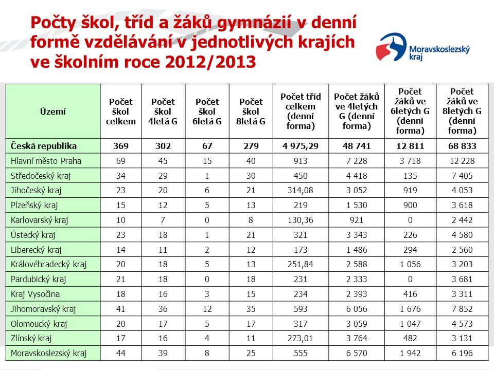 Počty škol, tříd a žáků gymnázií v krajích ve školním roce 2012/2013 V 6letých G se vzdělává v celé ČR 12 811 žáků, tj.