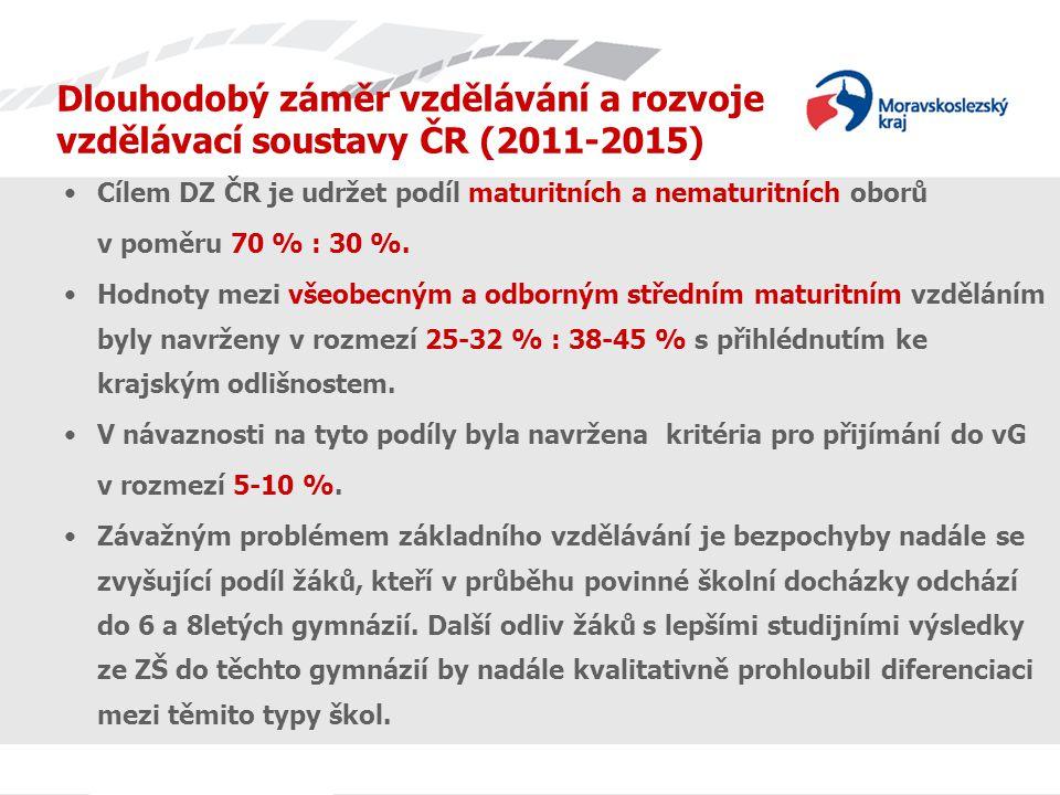 Dlouhodobý záměr vzdělávání a rozvoje vzdělávací soustavy ČR (2011-2015) Podíl počtu žáků odcházejících ze ZŠ do 6 a 8letých gymnázií Podíl počtu odcházejících ze ZŠ dosáhl v roce 2010/2011 12,6 % - u odchodů z 5.
