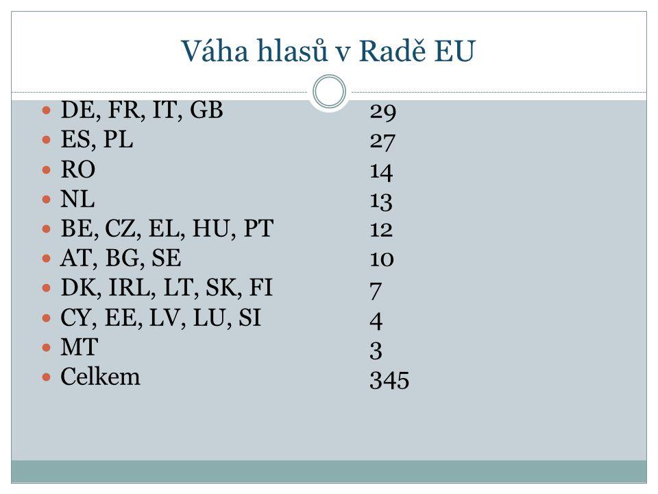 Váha hlasů v Radě EU DE, FR, IT, GB 29 ES, PL 27 RO 14 NL 13 BE, CZ, EL, HU, PT 12 AT, BG, SE 10 DK, IRL, LT, SK, FI 7 CY, EE, LV, LU, SI 4 MT 3 Celkem345