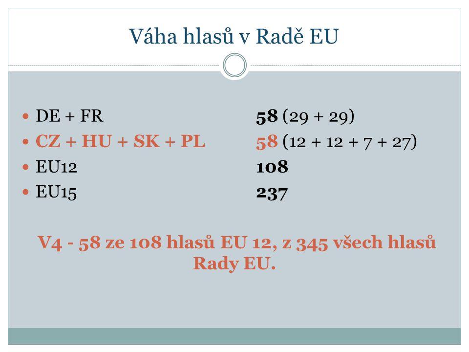 Váha hlasů v Radě EU DE + FR58 (29 + 29) CZ + HU + SK + PL58 (12 + 12 + 7 + 27) EU12108 EU15237 V4 - 58 ze 108 hlasů EU 12, z 345 všech hlasů Rady EU.