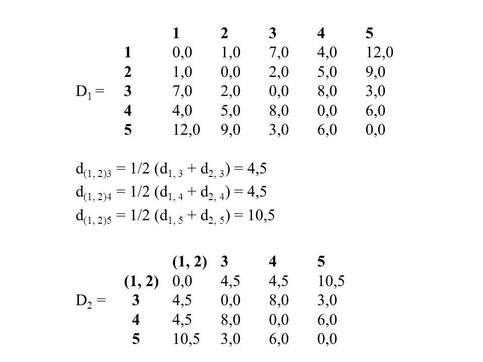 12345 10,01,07,04,012,0 21,00,02,05,09,0 D 1 =37,02,00,08,03,0 44,05,08,00,06,0 512,09,03,06,00,0 d (1, 2)3 = 1/2 (d 1, 3 + d 2, 3 ) = 4,5 d (1, 2)4 =