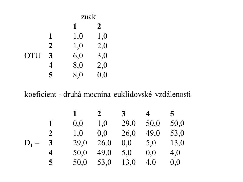 znak 12 11,01,0 21,02,0 OTU36,03,0 48,02,0 58,00,0 koeficient - druhá mocnina euklidovské vzdálenosti 12345 10,01,029,050,050,0 21,00,026,049,053,0 D