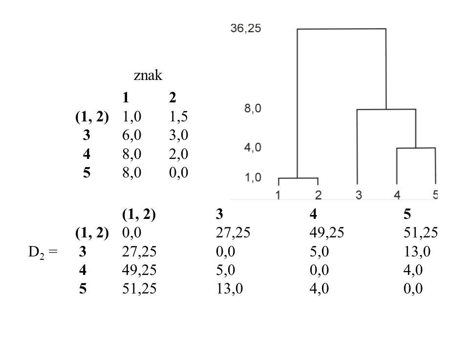 znak 12 (1, 2)1,01,5 36,03,0 48,02,0 58,00,0 (1, 2)345 (1, 2)0,027,2549,2551,25 D 2 = 327,250,05,013,0 449,255,00,04,0 551,2513,04,00,0