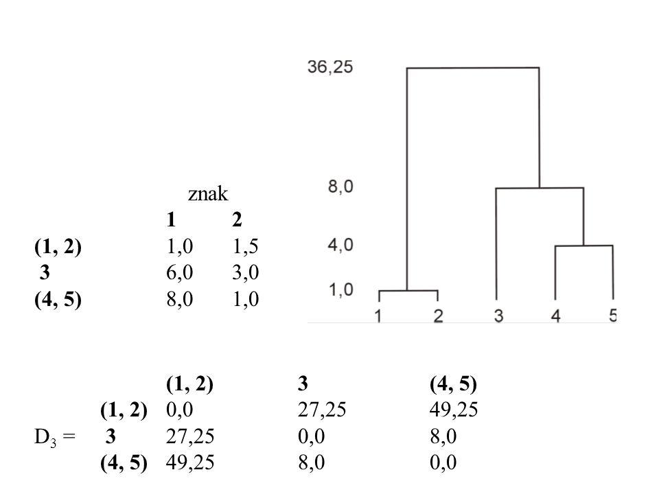 znak 12 (1, 2)1,01,5 36,03,0 (4, 5)8,01,0 (1, 2)3(4, 5) (1, 2)0,027,2549,25 D 3 = 327,250,08,0 (4, 5)49,258,00,0