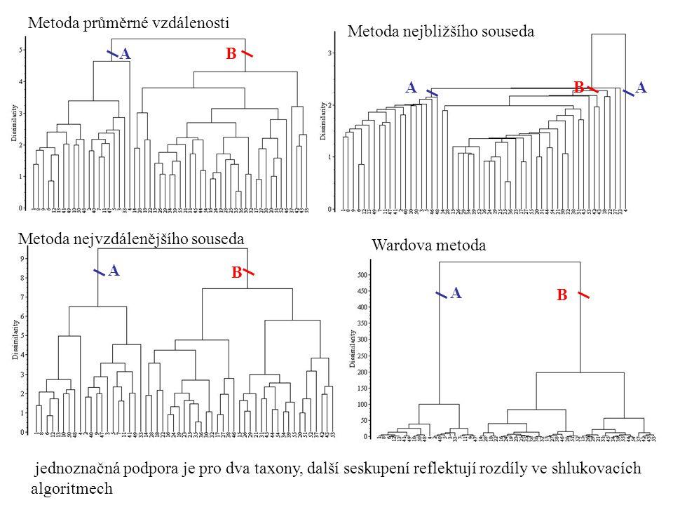 Metoda průměrné vzdálenosti AB ABA Metoda nejbližšího souseda Metoda nejvzdálenějšího souseda A B Wardova metoda A B jednoznačná podpora je pro dva ta