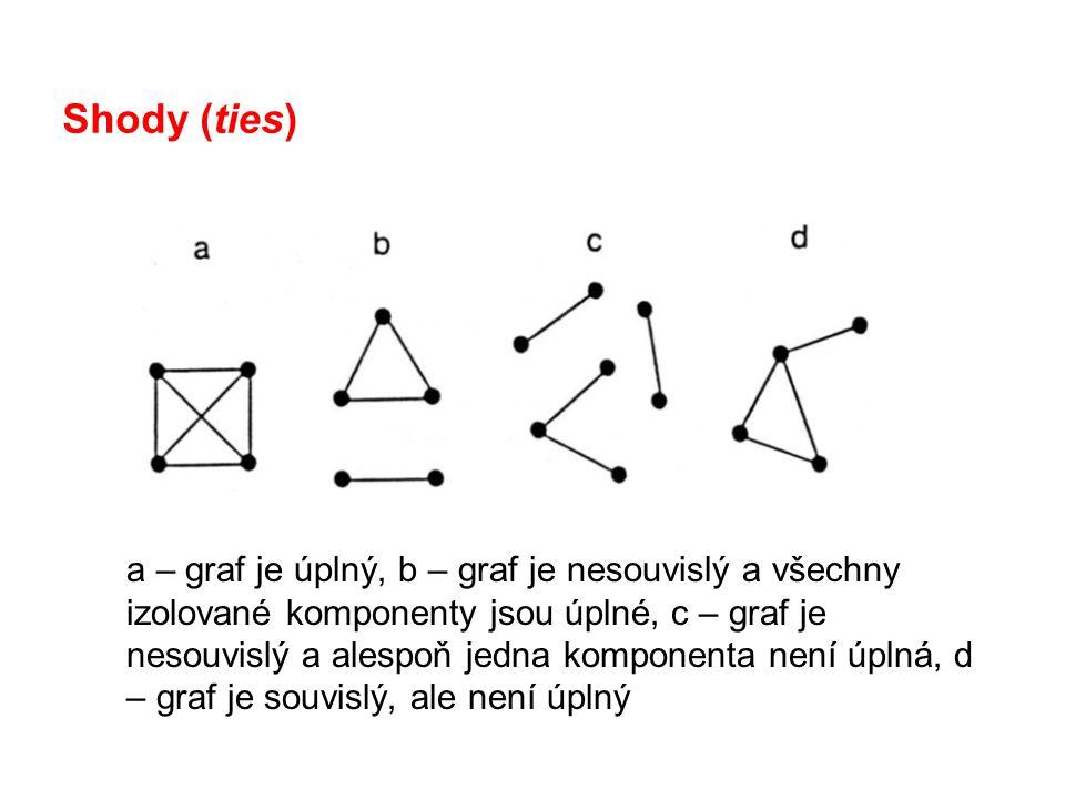 Shody (ties) a – graf je úplný, b – graf je nesouvislý a všechny izolované komponenty jsou úplné, c – graf je nesouvislý a alespoň jedna komponenta ne