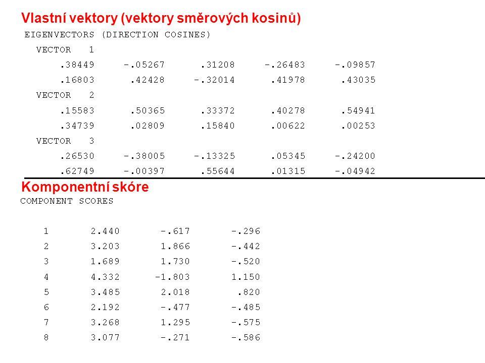 Komponentní skóre Vlastní vektory (vektory směrových kosinů)