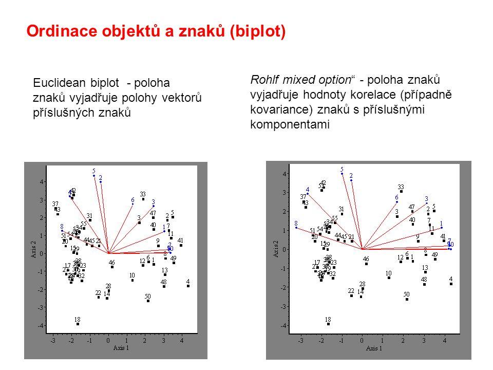 """Ordinace objektů a znaků (biplot) Euclidean biplot - poloha znaků vyjadřuje polohy vektorů příslušných znaků Rohlf mixed option"""" - poloha znaků vyjadř"""