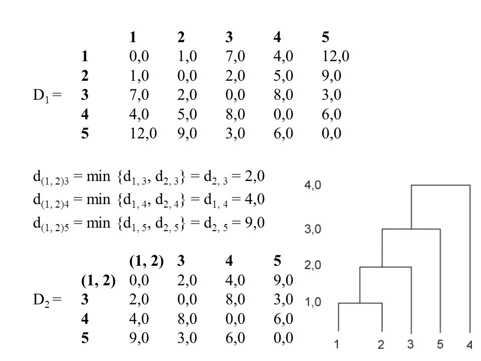 12345 10,01,07,04,012,0 21,00,02,05,09,0 D 1 =37,02,00,08,03,0 44,05,08,00,06,0 512,09,03,06,00,0 d (1, 2)3 = min {d 1, 3, d 2, 3 } = d 2, 3 = 2,0 d (