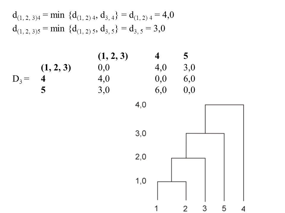 d (1, 2, 3)4 = min {d (1, 2) 4, d 3, 4 } = d (1, 2) 4 = 4,0 d (1, 2, 3)5 = min {d (1, 2) 5, d 3, 5 } = d 3, 5 = 3,0 (1, 2, 3)45 (1, 2, 3)0,04,03,0 D 3