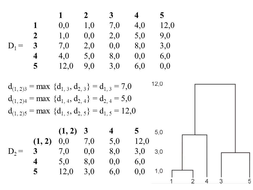 d (1, 2)(3, 5) = max {d (1, 2) 3, d (1, 2) 5 } = d (1,2), 5 = 12,0 d (3, 5)4 = max {d 3, 4, d 3, 5 } = d 3, 4 = 8,0 (1, 2)(3, 5)4 (1, 2)0,012,05,0 D 3 =(3, 5)12,00,08,0 45,08,00,0