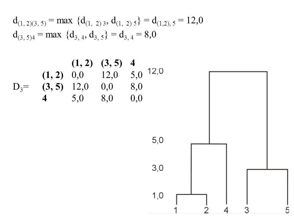 d (1, 2)(3, 5) = max {d (1, 2) 3, d (1, 2) 5 } = d (1,2), 5 = 12,0 d (3, 5)4 = max {d 3, 4, d 3, 5 } = d 3, 4 = 8,0 (1, 2)(3, 5)4 (1, 2)0,012,05,0 D 3