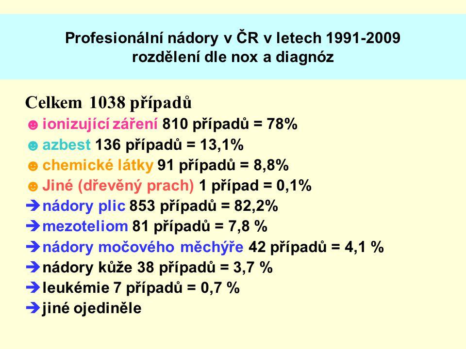 Profesionální nádory v ČR v letech 1991-2009 rozdělení dle nox a diagnóz Celkem 1038 případů ☻ionizující záření 810 případů = 78% ☻azbest 136 případů = 13,1% ☻chemické látky 91 případů = 8,8% ☻Jiné (dřevěný prach) 1 případ = 0,1%  nádory plic 853 případů = 82,2%  mezoteliom 81 případů = 7,8 %  nádory močového měchýře 42 případů = 4,1 %  nádory kůže 38 případů = 3,7 %  leukémie 7 případů = 0,7 %  jiné ojediněle