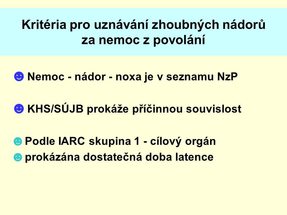 Kritéria pro uznávání zhoubných nádorů za nemoc z povolání ☻ Nemoc - nádor - noxa je v seznamu NzP ☻ KHS/SÚJB prokáže příčinnou souvislost ☻ Podle IARC skupina 1 - cílový orgán ☻ prokázána dostatečná doba latence
