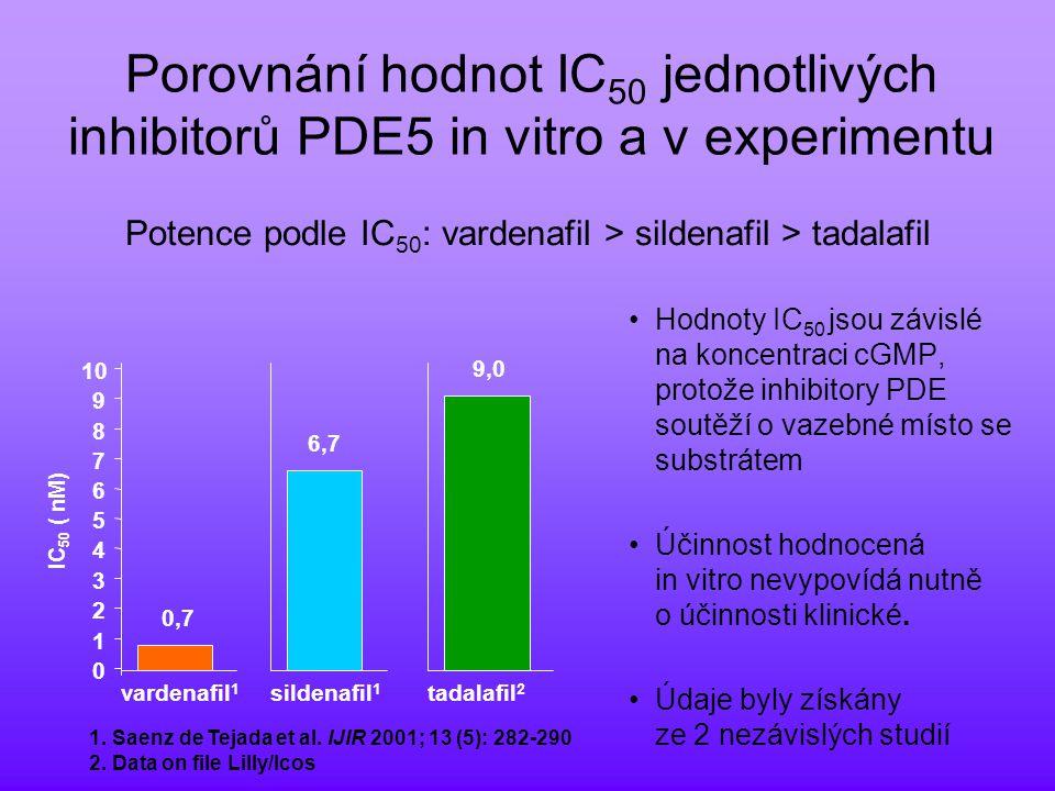 Porovnání hodnot IC 50 jednotlivých inhibitorů PDE5 in vitro a v experimentu Hodnoty IC 50 jsou závislé na koncentraci cGMP, protože inhibitory PDE soutěží o vazebné místo se substrátem Účinnost hodnocená in vitro nevypovídá nutně o účinnosti klinické.