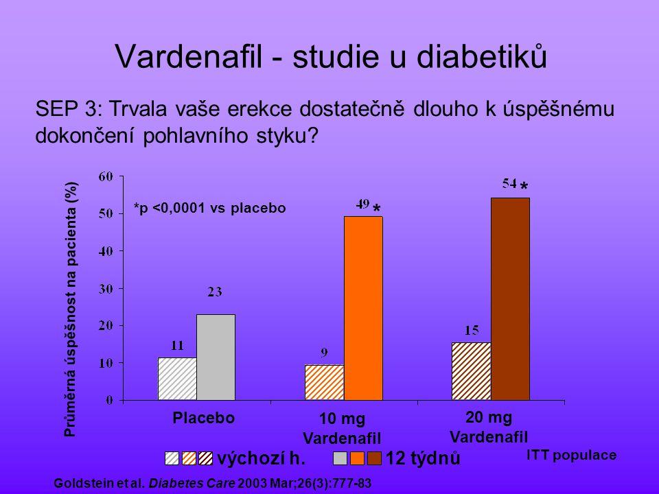 Vardenafil (Levitra ® ) Farmakokinetický profil Čas (hodiny) Plazmatická koncentrace vardenafilu (µg/l) 024681012141618202224 0 10 20 10 mg 20 mg T max = 0,7 - 0,9 hod T 1/2 = 4 - 5 hod Klotz T et al.