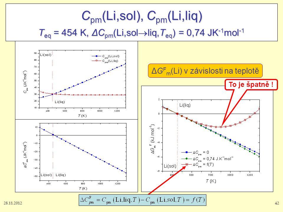 28.11.201242 C pm (Li,sol), C pm (Li,liq) T eq = 454 K, ΔC pm (Li,sol  liq,T eq ) = 0,74 JK -1 mol -1 ΔG F m (Li) v závislosti na teplotě To je špatn