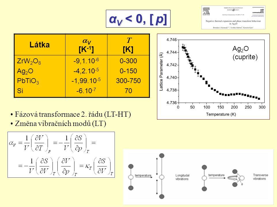 α V < 0, [ p] Látka  V [K -1 ]  [K] ZrW 2 O 8 Ag 2 O PbTiO 3 Si -9,1.10 -6 -4,2.10 -5 -1,99.10 -5 -6.10 -7 0-300 0-150 300-750 70 Ag 2 O (cuprite) Fázová transformace 2.