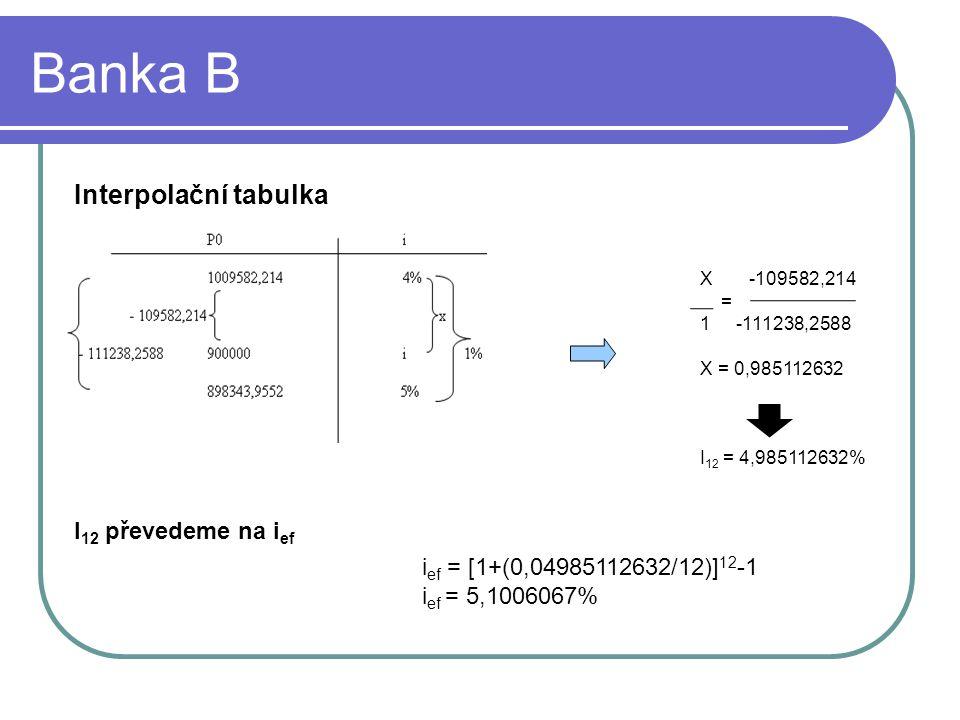 Banka B Interpolační tabulka I 12 převedeme na i ef i ef = [1+(0,04985112632/12)] 12 -1 i ef = 5,1006067% X -109582,214 = 1-111238,2588 X = 0,985112632 I 12 = 4,985112632%