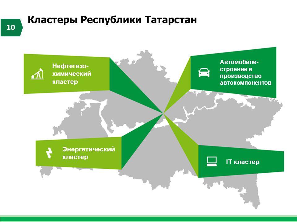 Кластеры Республики Татарстан 10 Энергетический кластер Нефтегазо- химический кластер Автомобиле- строение и производство автокомпонентов IT кластер