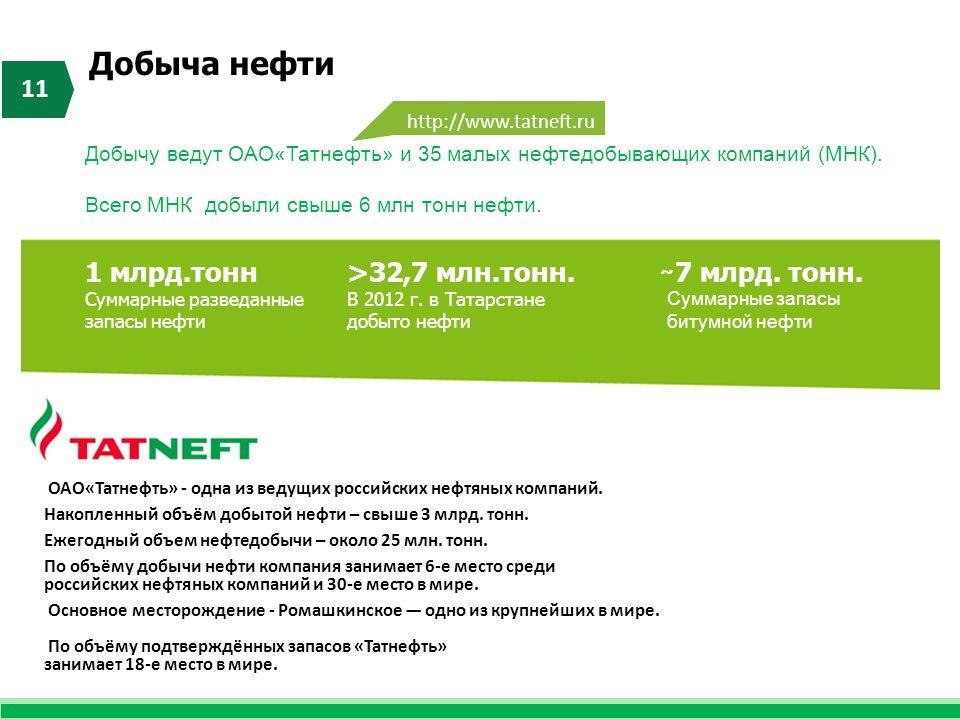 >32,7 млн.тонн. В 2012 г. в Татарстане добыто нефти Добыча нефти 11 ̴ 7 млрд. тонн. Суммарные запасы битумной нефти 1 млрд.тонн Суммарные разведанные