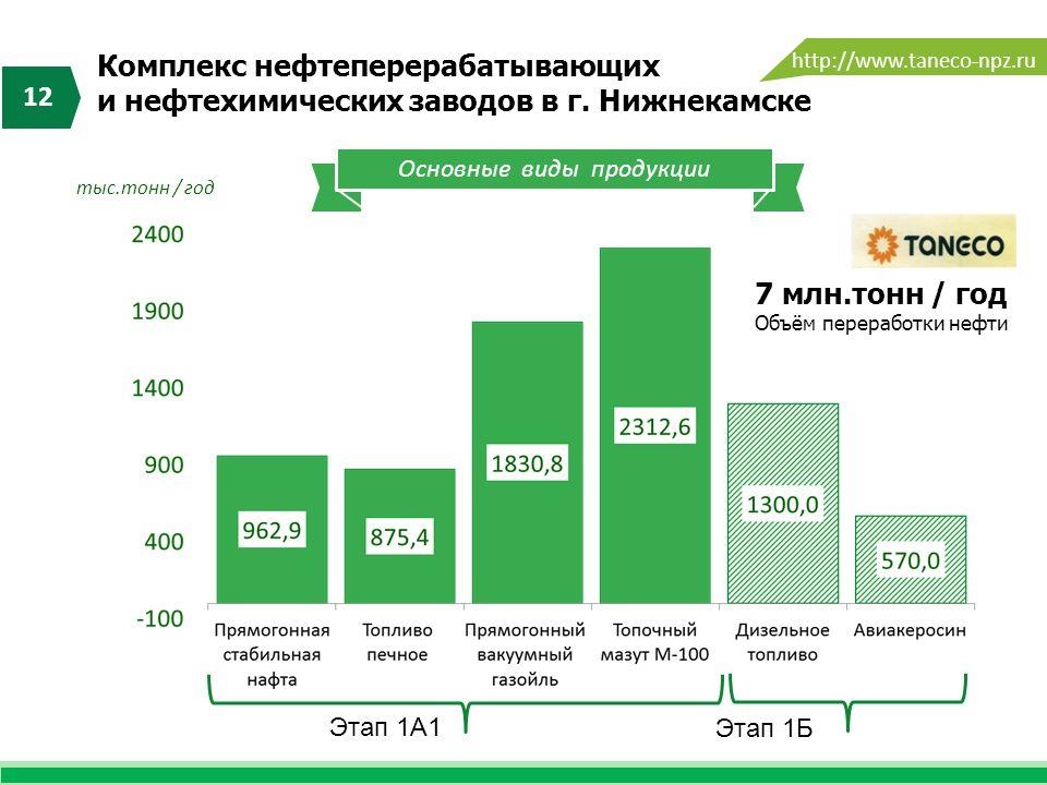 Комплекс нефтеперерабатывающих и нефтехимических заводов в г. Нижнекамске 12 Основные виды продукции тыс.тонн / год 7 млн.тонн / год Объём переработки