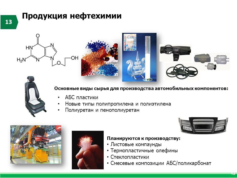 13 Продукция нефтехимии 13 Основные виды сырья для производства автомобильных компонентов: АБС пластики Новые типы полипропилена и полиэтилена Полиуре