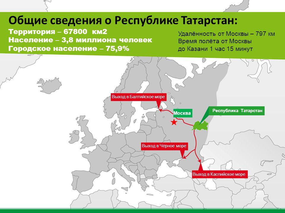 Общие сведения о Республике Татарстан: Территория – 67800 км2 Население – 3,8 миллиона человек Городское население – 75,9% Выход в Балтийское море Вых