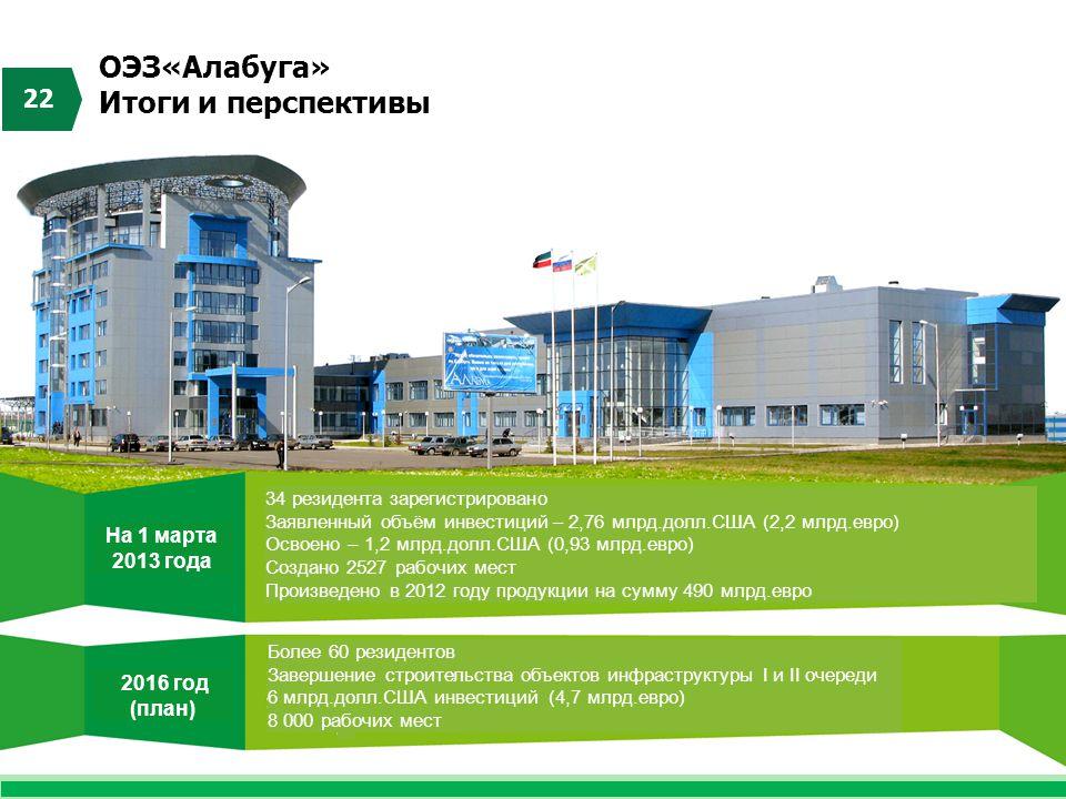 ОЭЗ«Алабуга» Итоги и перспективы 22 34 резидента зарегистрировано Заявленный объём инвестиций – 2,76 млрд.долл.США (2,2 млрд.евро) Освоено – 1,2 млрд.