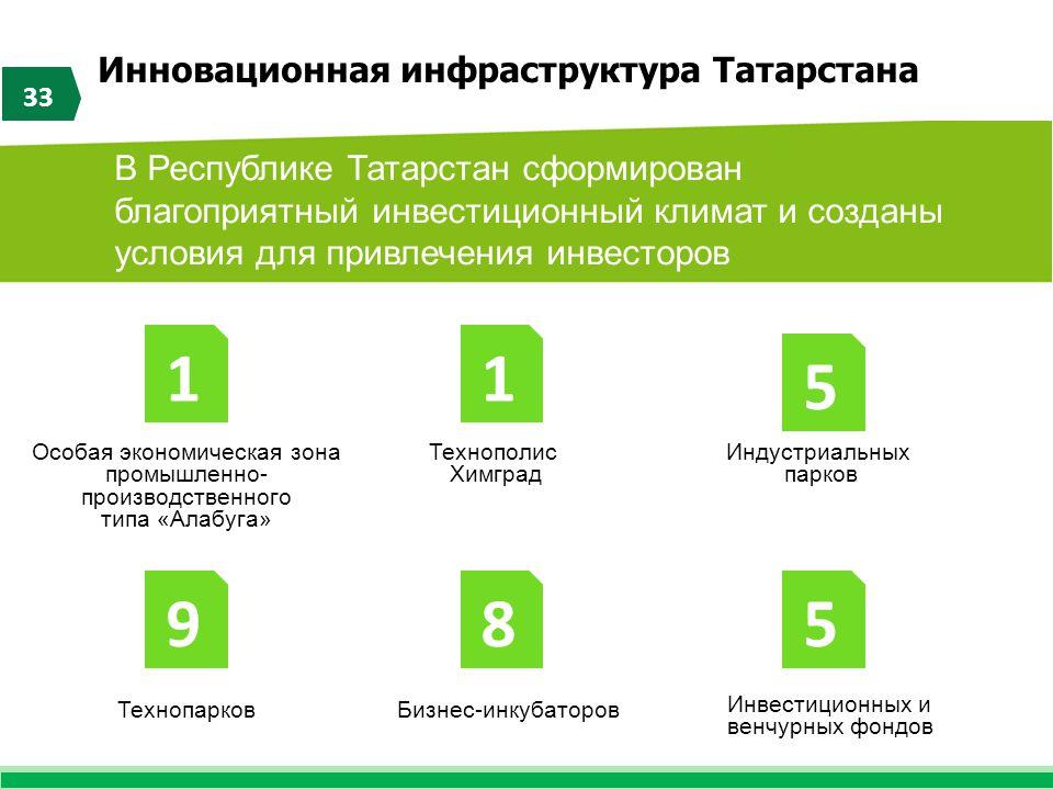 Инновационная инфраструктура Татарстана 33 В Республике Татарстан сформирован благоприятный инвестиционный климат и созданы условия для привлечения ин