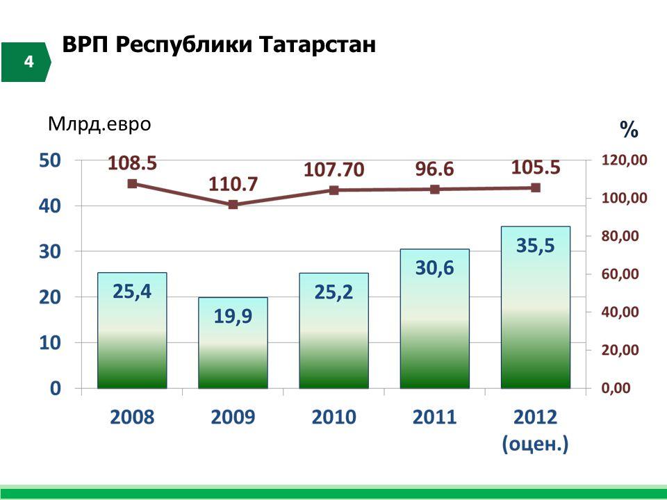 ВРП Республики Татарстан 4 % Млрд.евро