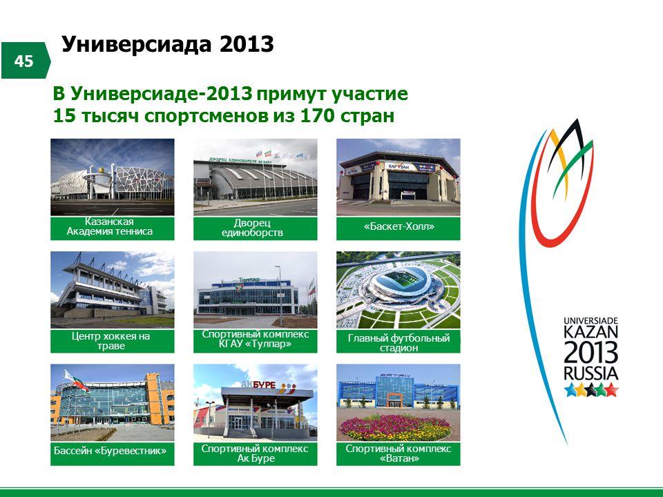 Универсиада 2013 45 В Универсиаде-2013 примут участие 15 тысяч спортсменов из 170 стран Казанская Академия тенниса Центр хоккея на траве Дворец единоб