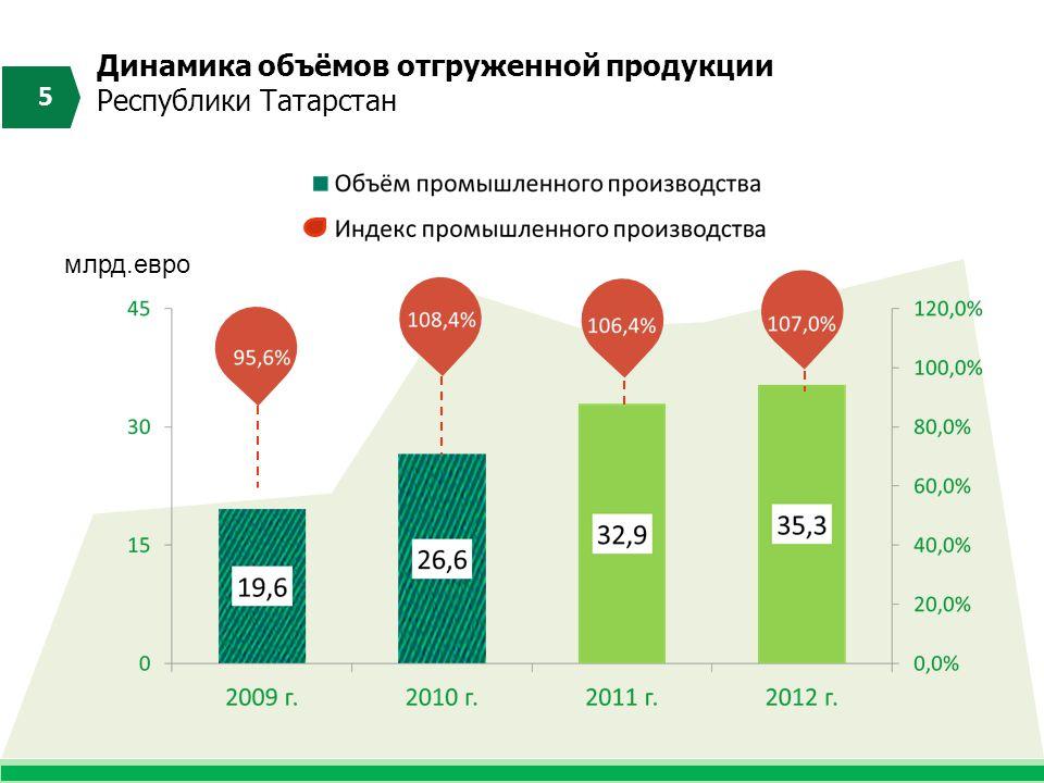 Динамика объёмов отгруженной продукции Республики Татарстан 5 млрд.евро